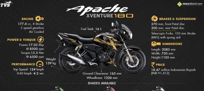 6 Things You Need to Know about TVS Apache Xventure 180
