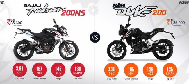 KTM 200 Duke vs. Bajaj Pulsar 200